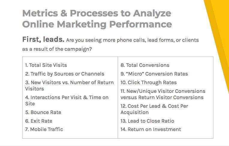 Metrics and processes to analyze online marketing performance