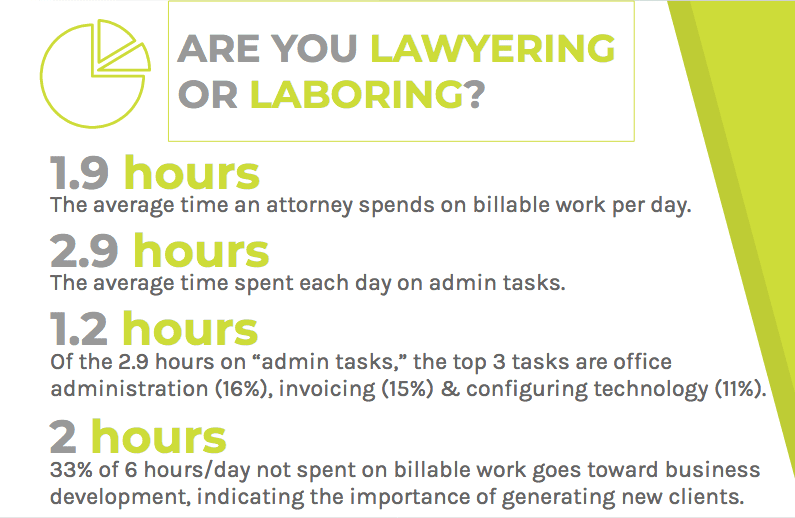 Lawyers spend more time on admin tasks than on billable work