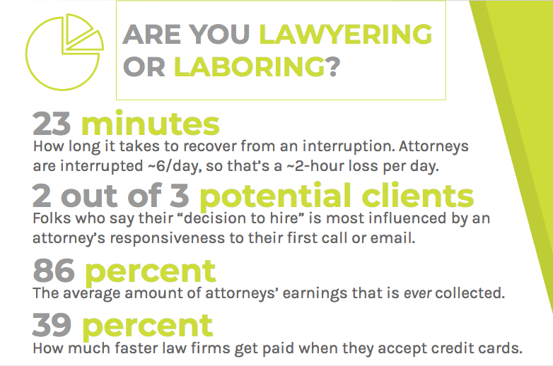 Lawyers experience more interruptions and collect less of their earned revenue