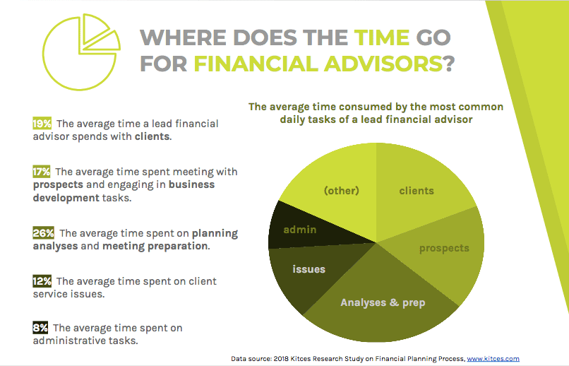 Time spent by financial advisors is largely on planning analyses and meeting preparation