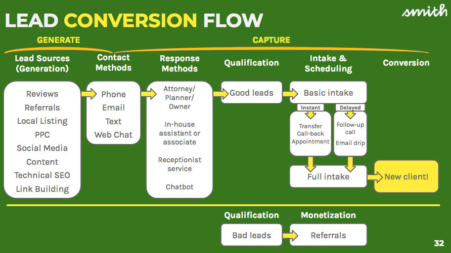 Lead conversion flow chart, the step-by-step of the process from generation and conversion