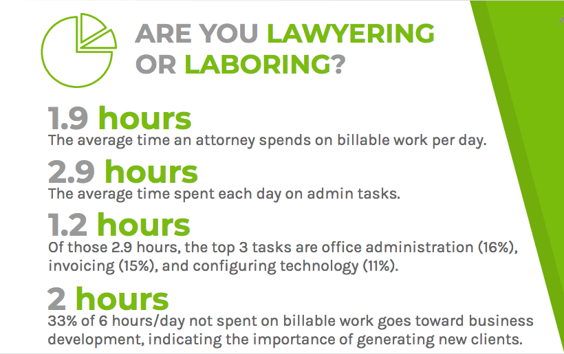 Laywers spent much of their day on admin tasks rather than billable work