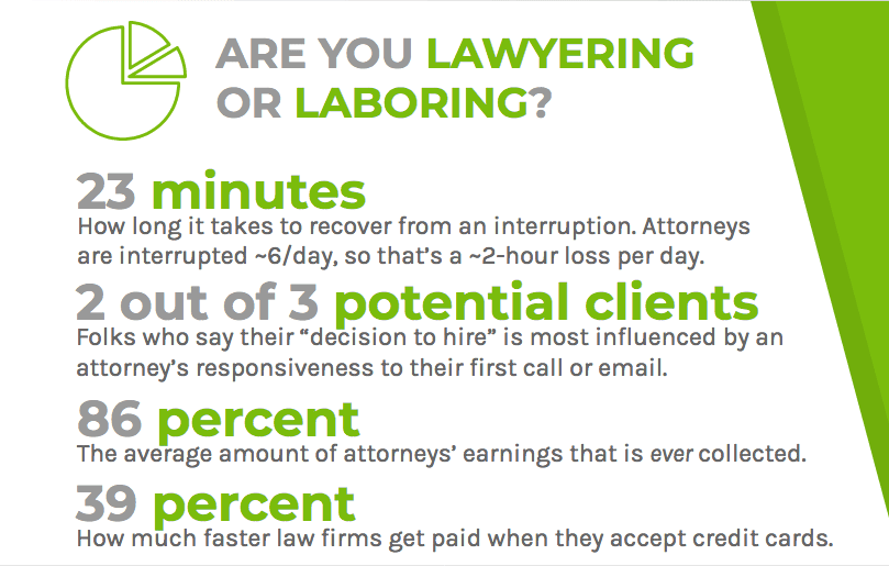 Lawyers experience more interruptions and collect less of their earnings