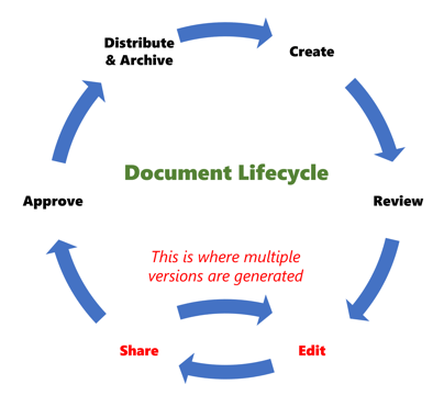 Document lifecycle graphic