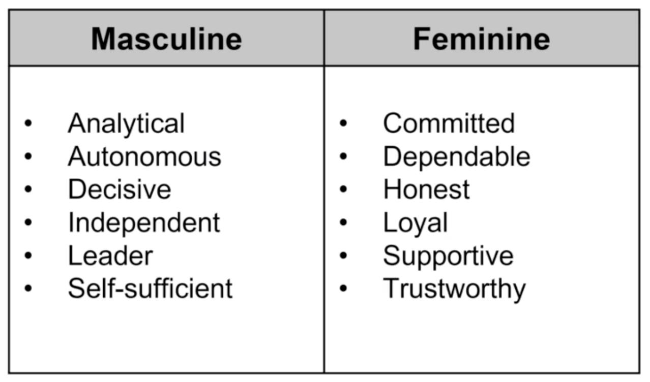 Job description guide: masculine vs feminine coding