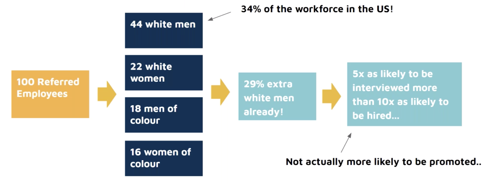 How referrals harm diversity