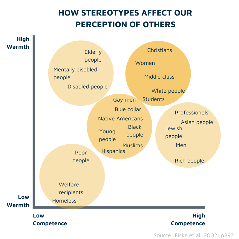 Stereotypes effect on perception