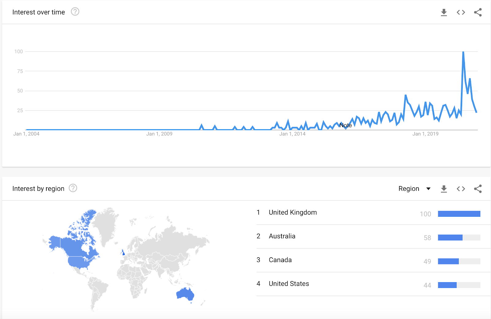 Google Trends data for unconscious bias training over past 15 years