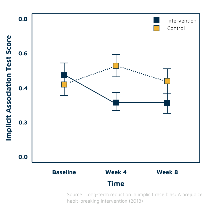 Graph showing the effect of unconscious bias training on implicit bias
