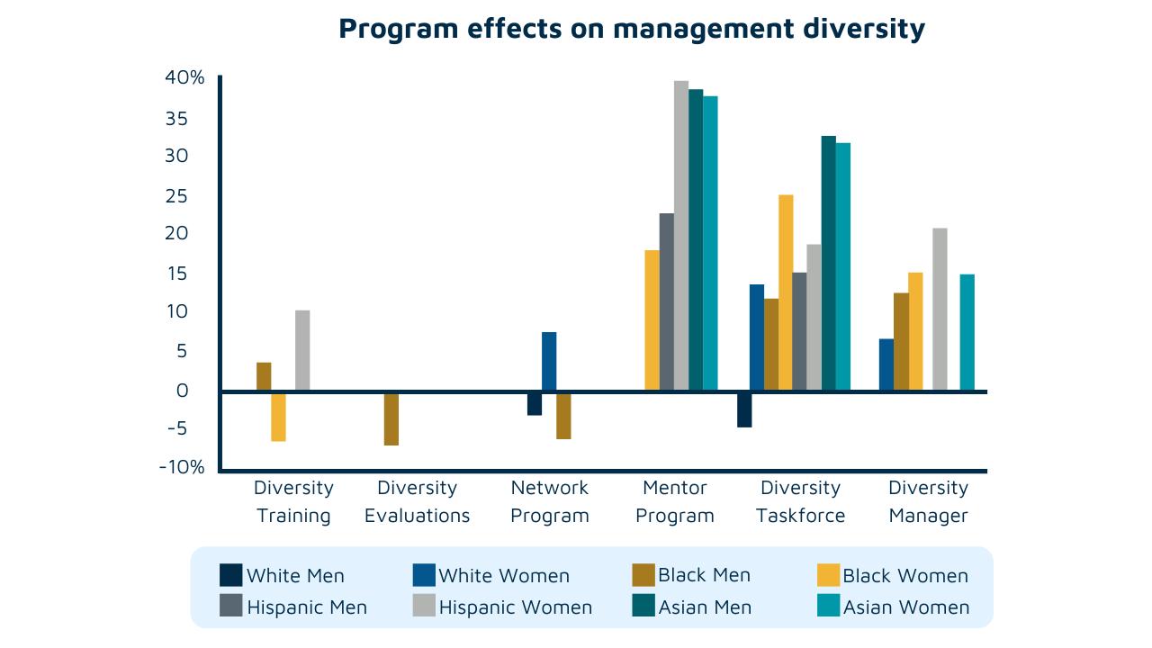Effects of implicit bias training on management diversity