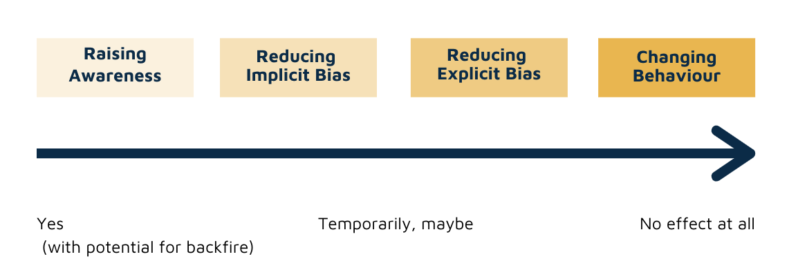 Scale showing the effectiveness of implicit bias training on behaviour