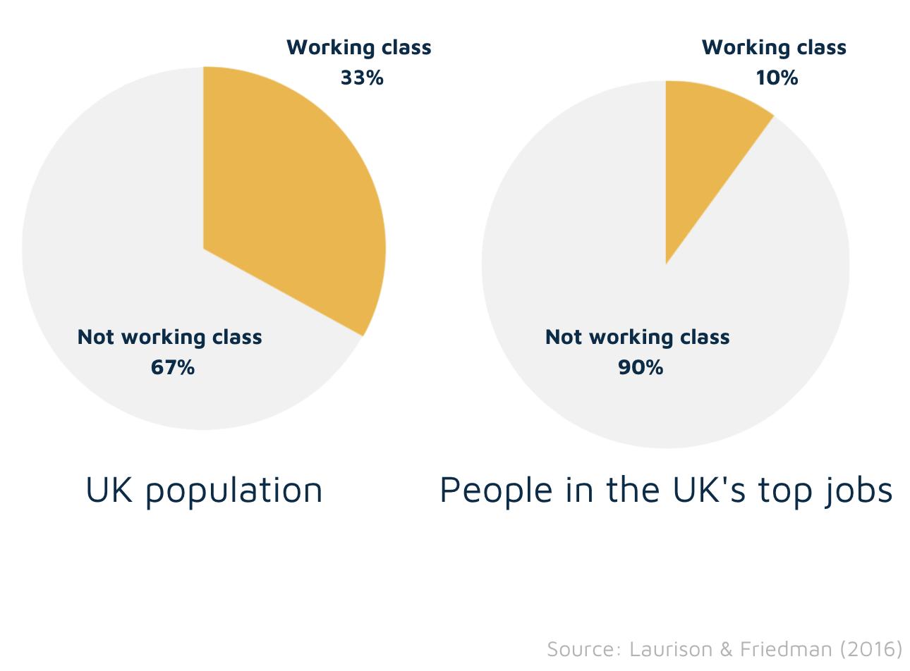 UK population vs Top jobs representation