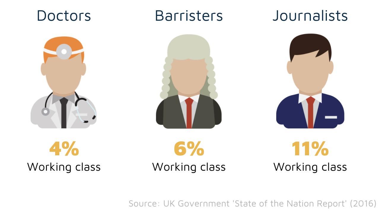 Working class representation in UK jobs