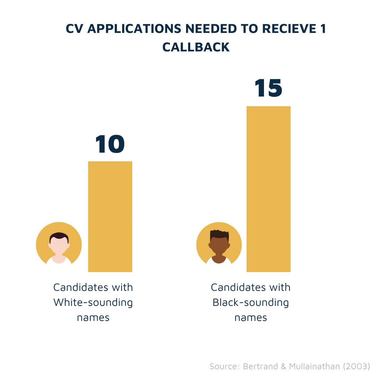 Callback rates Black vs White candidates
