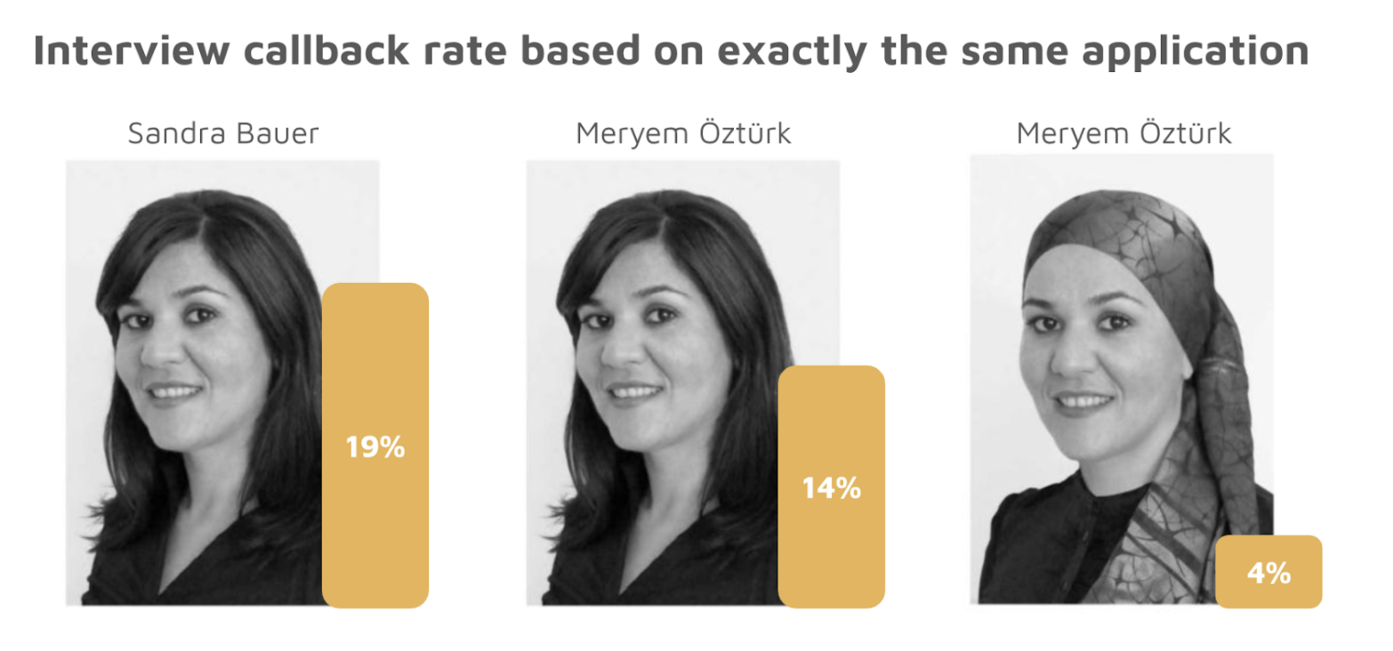 Interview callback rates based on perceived race