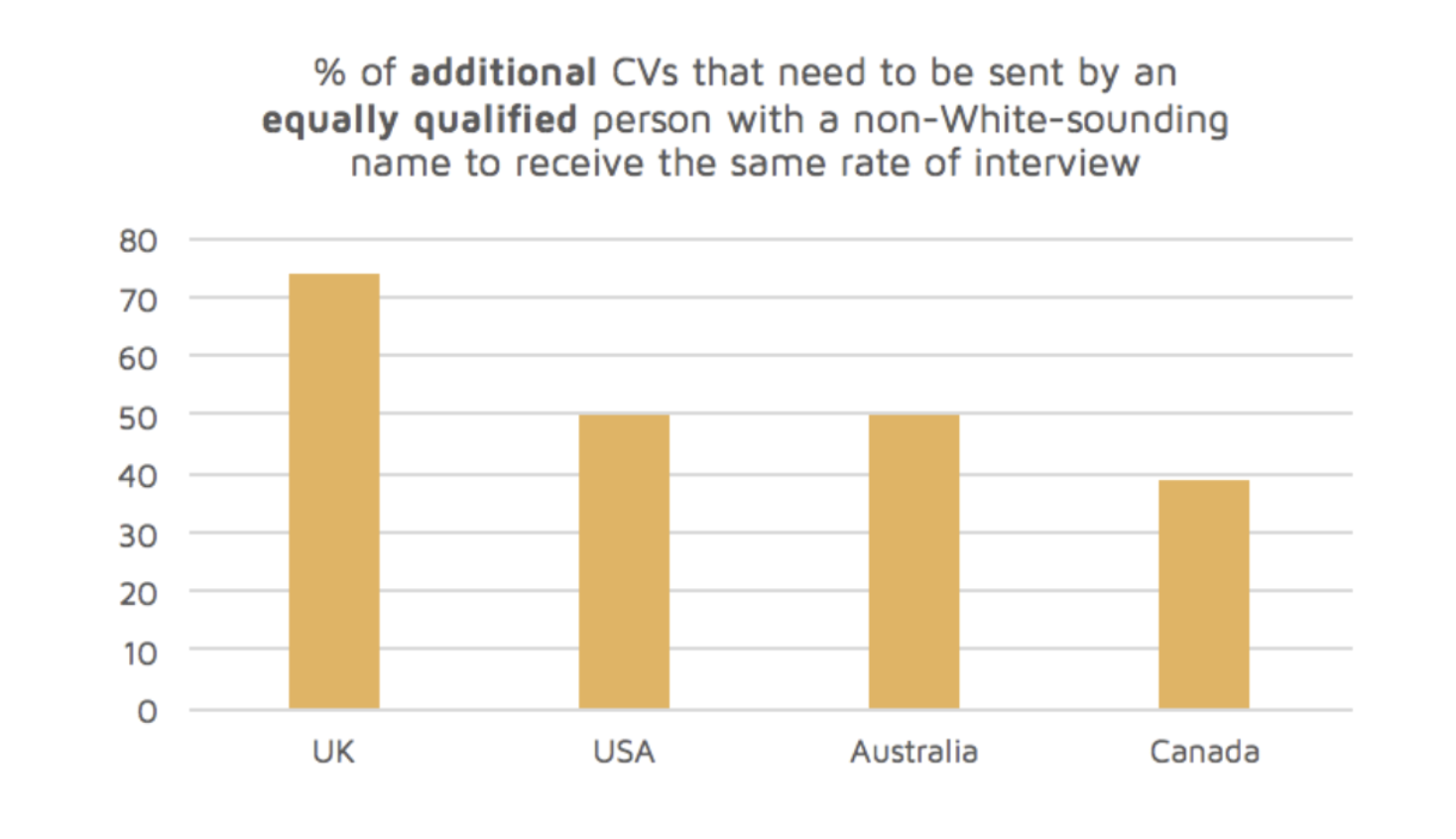 % of additional CVs with a non-white-sounding name required to receive a callback