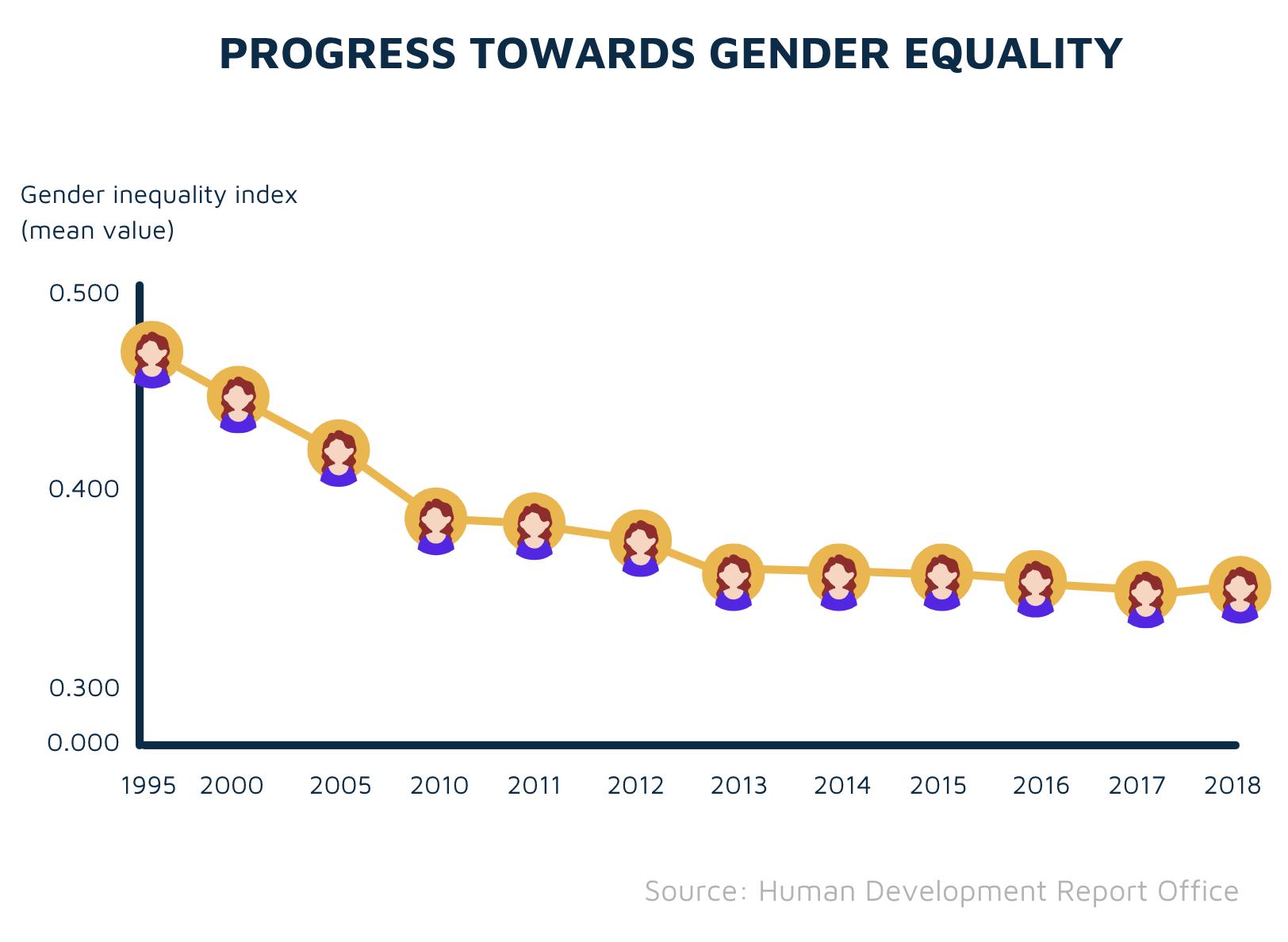 Progress towards gender equality