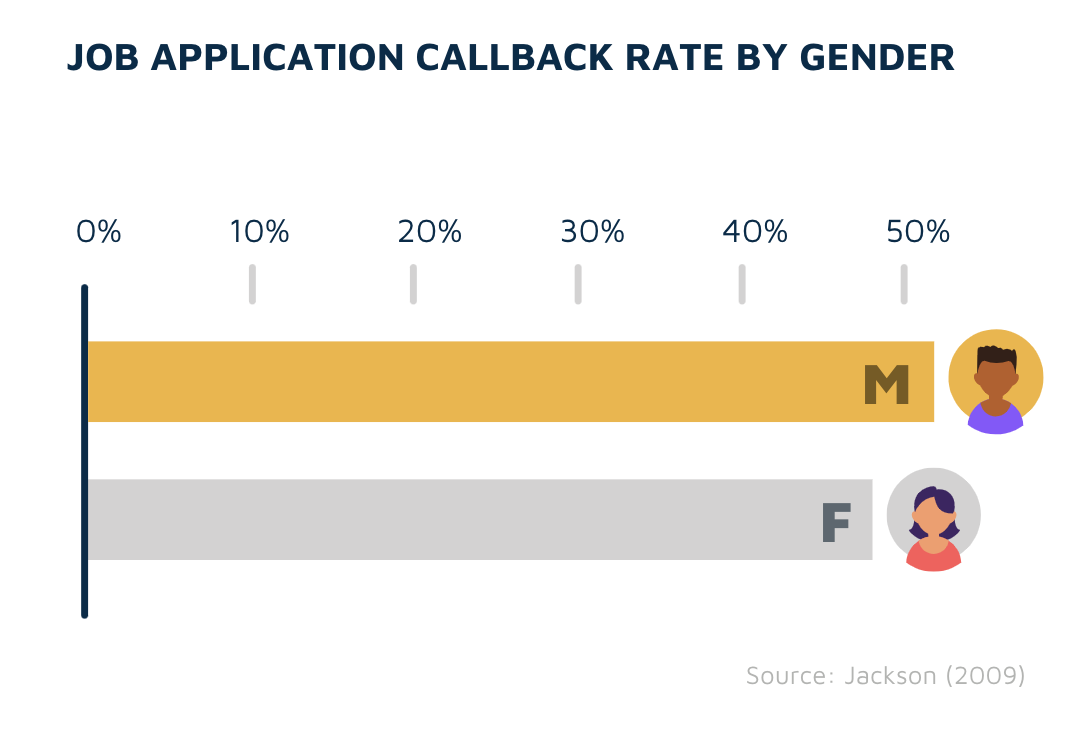 Callback rates by gender