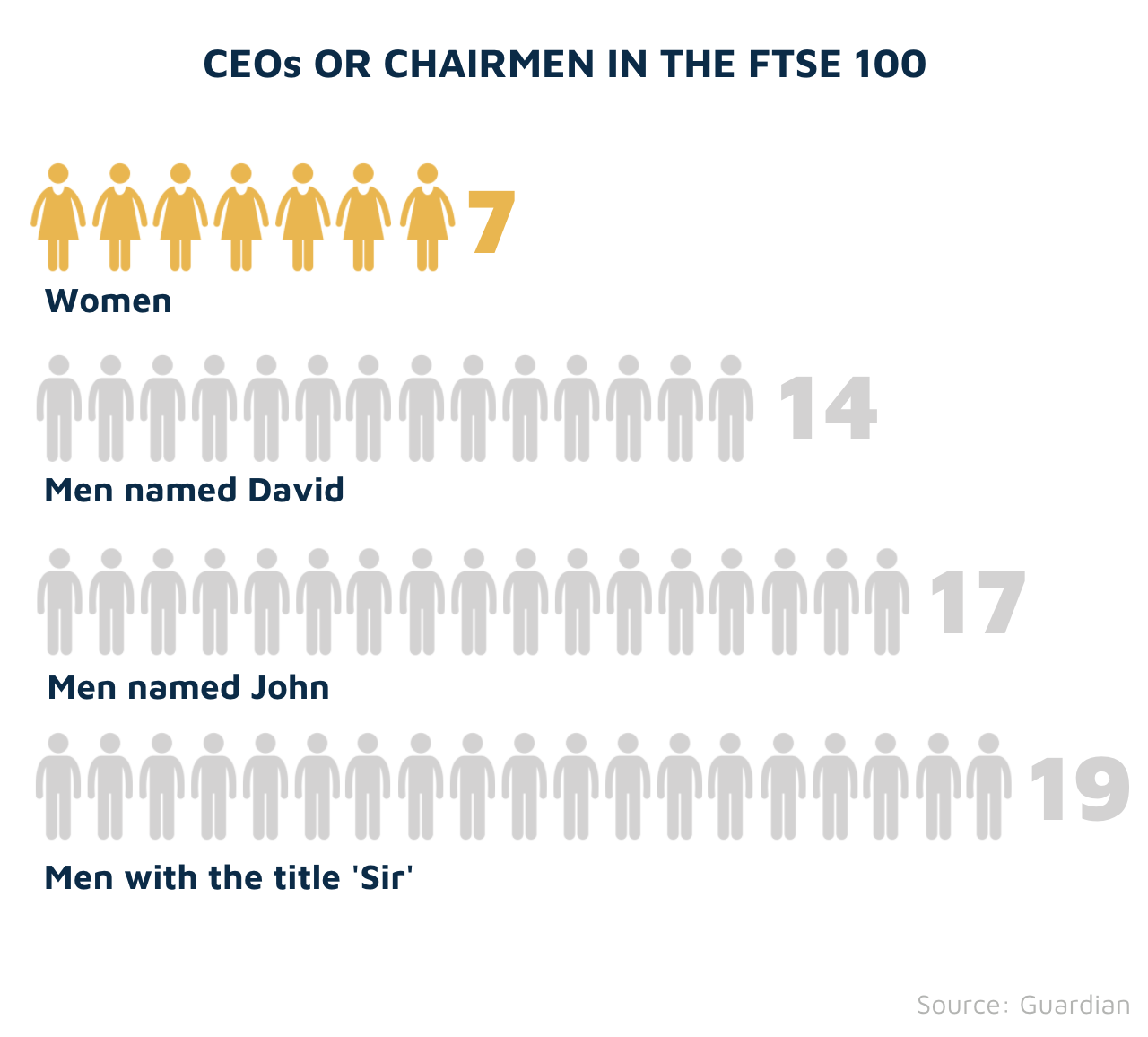 Gender diversity in the FTSE 100