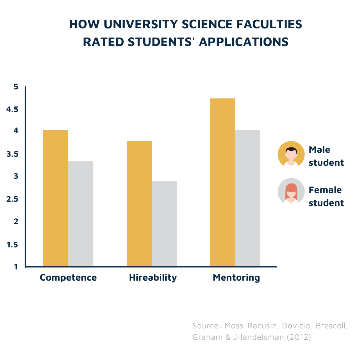 How science departments rated applications by gender