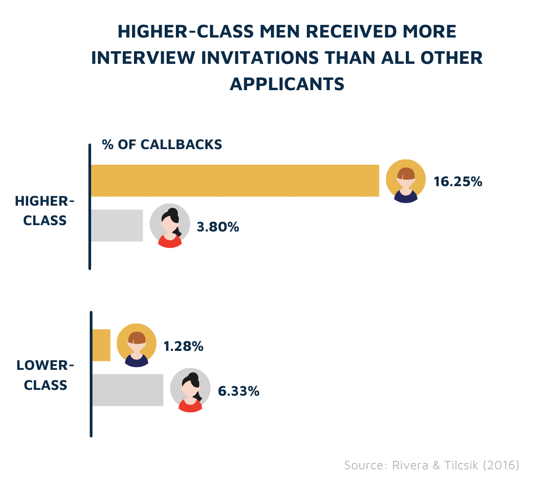 Callbacks by class and gender