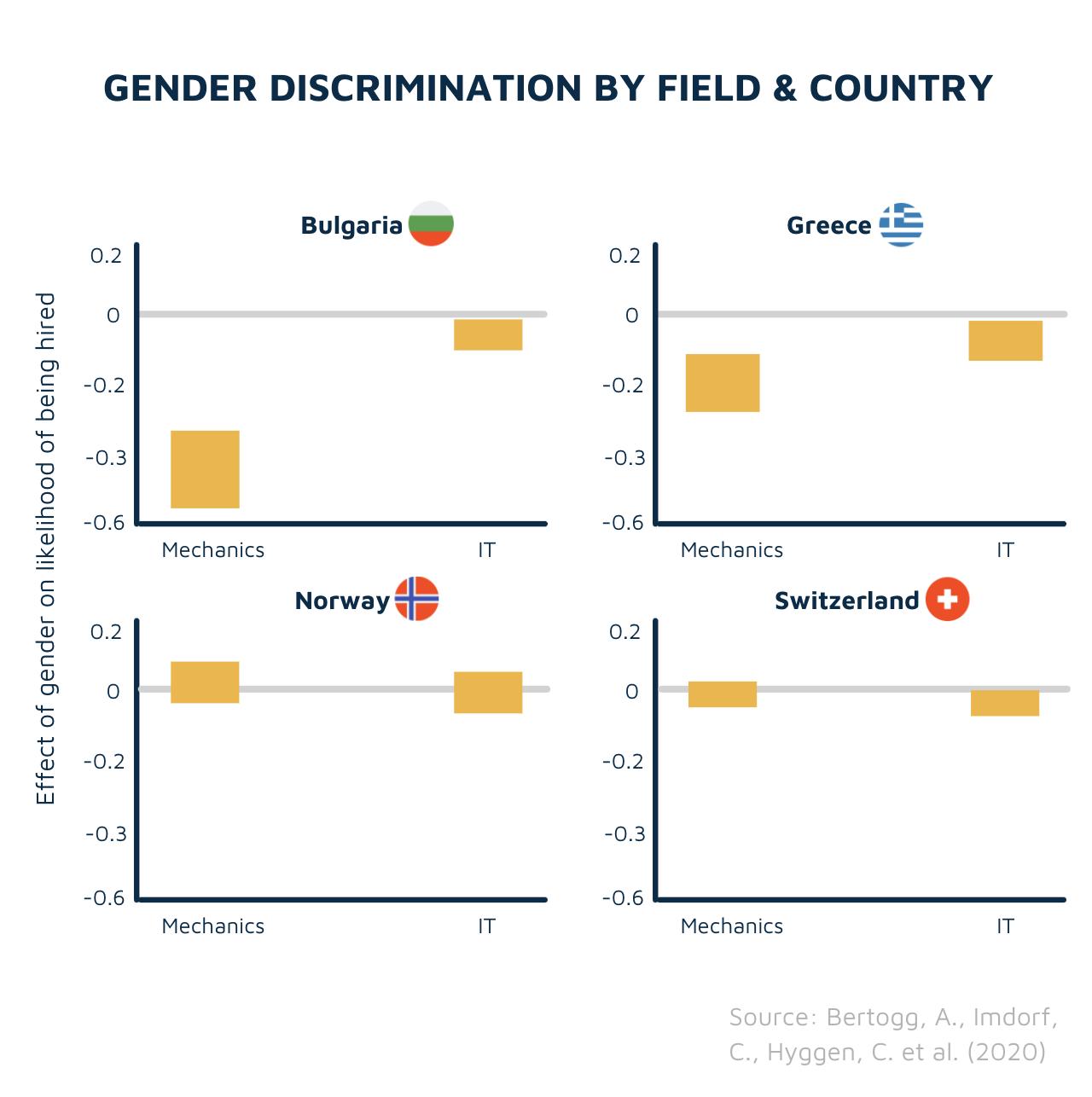 Gender discrimination across EU