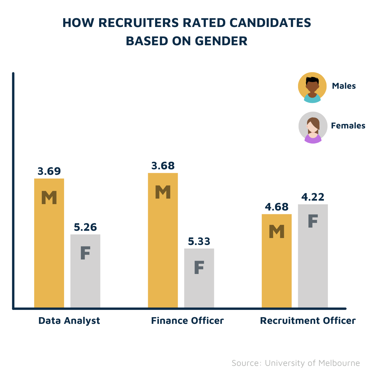 How recruiters rates candidates bases on gender and role