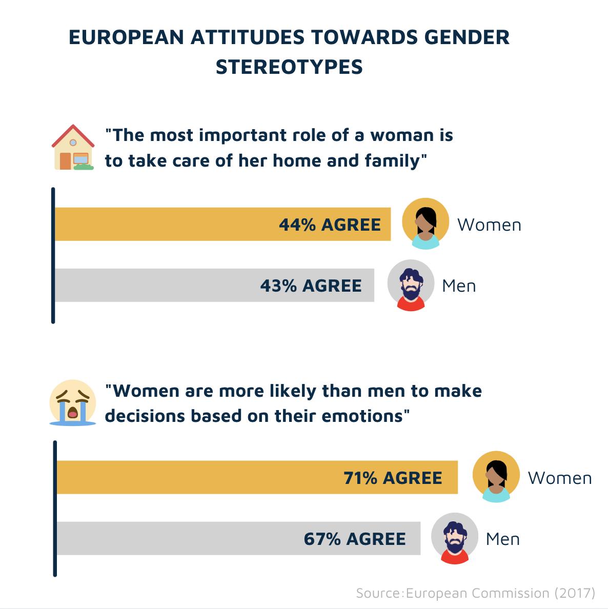 European attitudes towards gender stereotypes