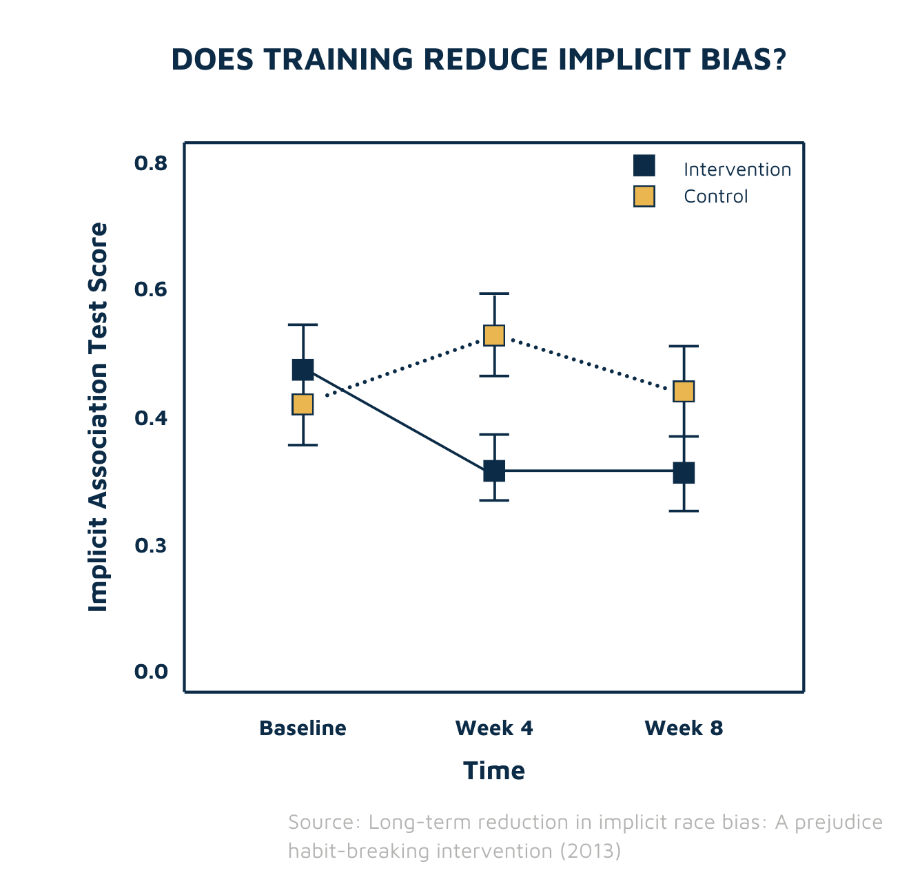 Effect of implicit bias training chart