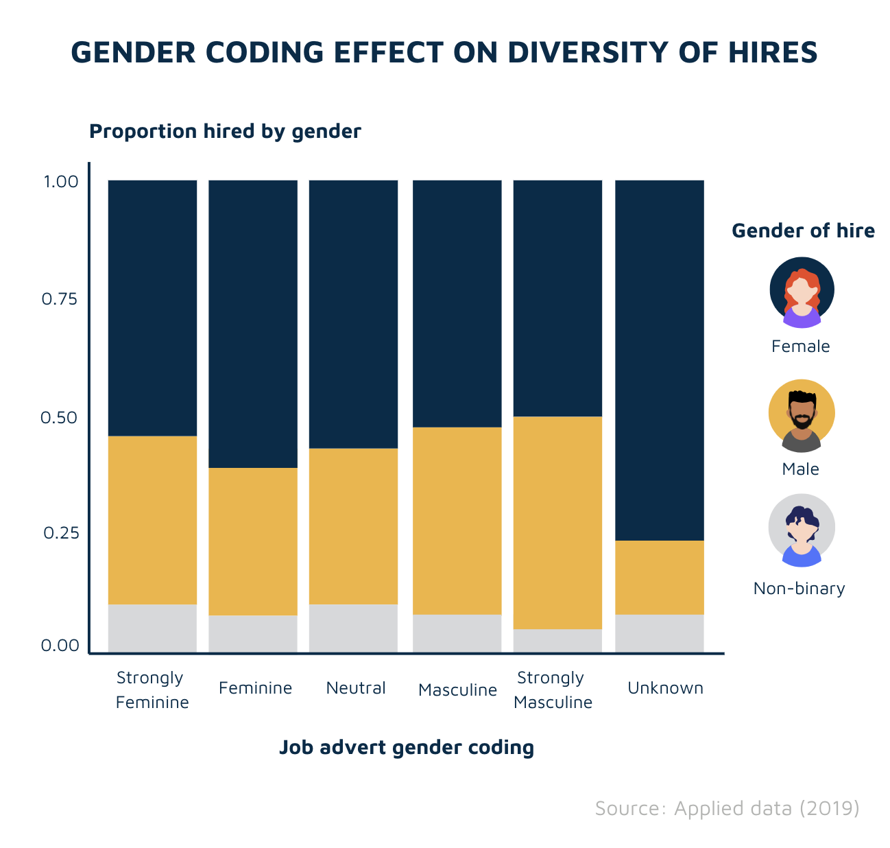 Gender coding effect on diversity of hires