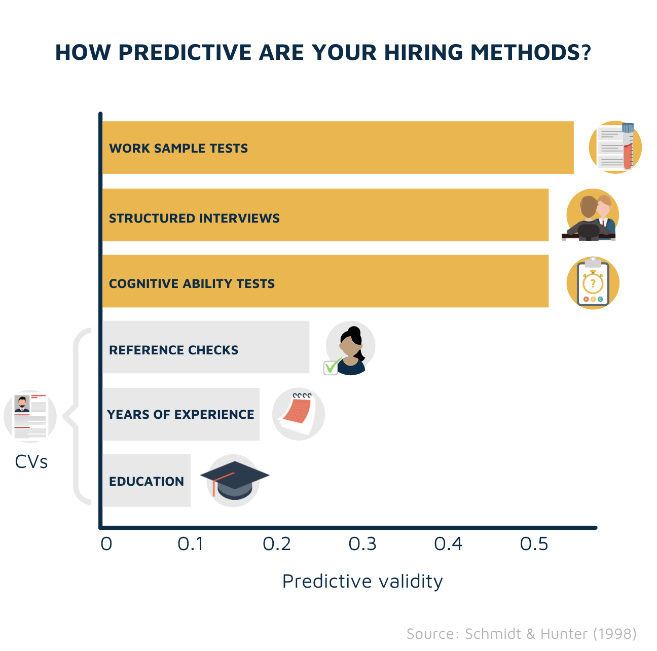 Predictive validity of hiring methods study