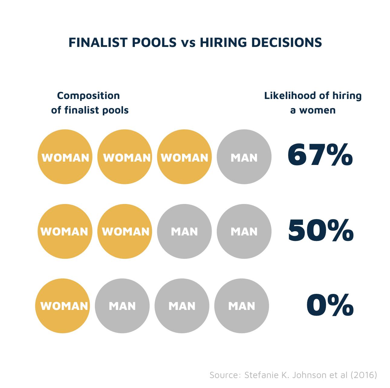 Gender breakdown of finalist pool vs diversity of hires