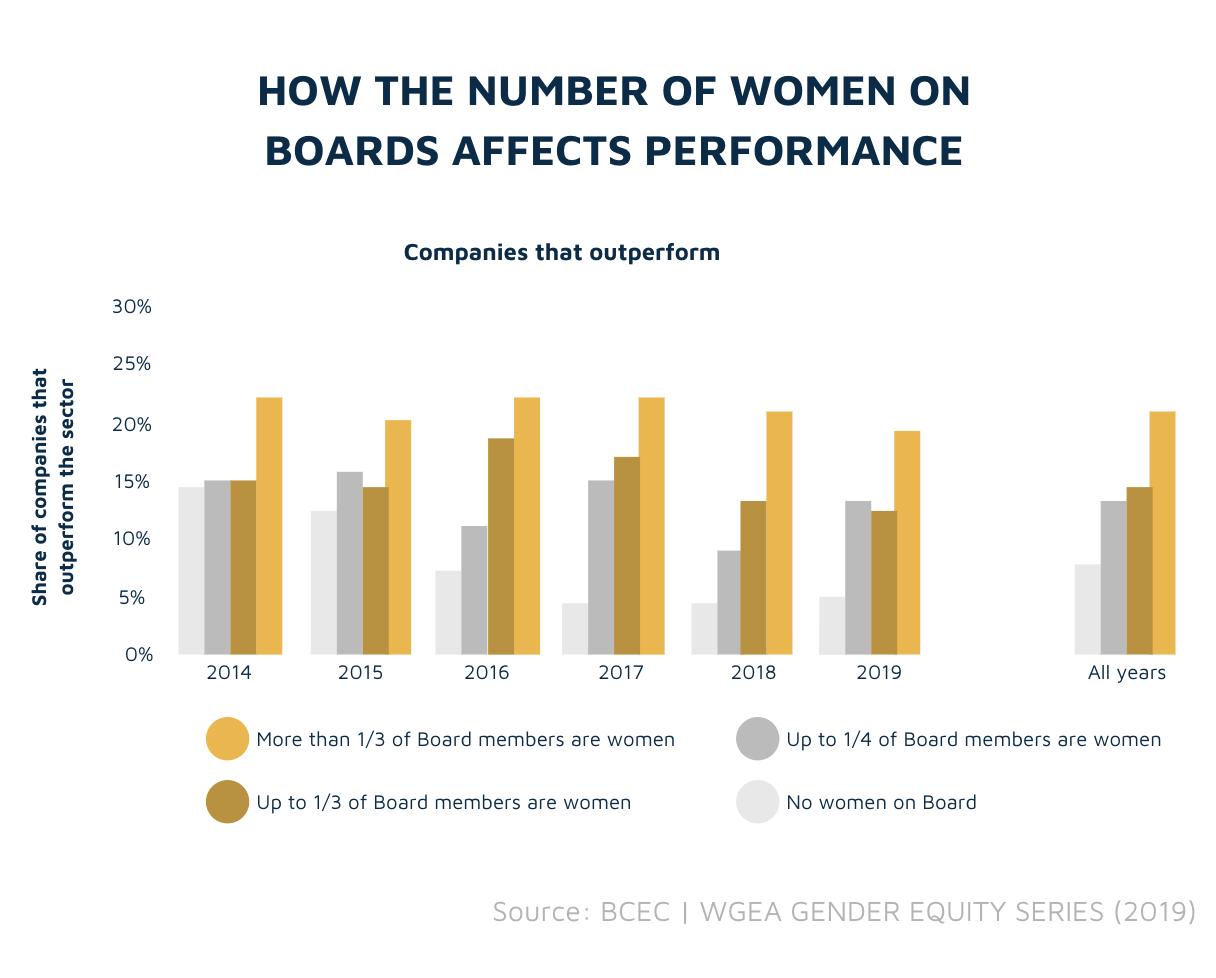 Gender diversity of Boards vs performance