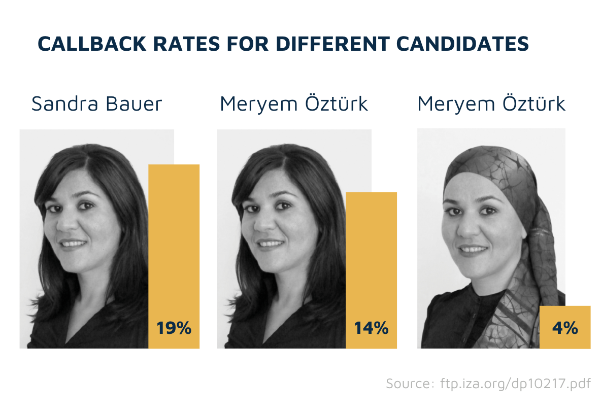 Callback rates for different candidates