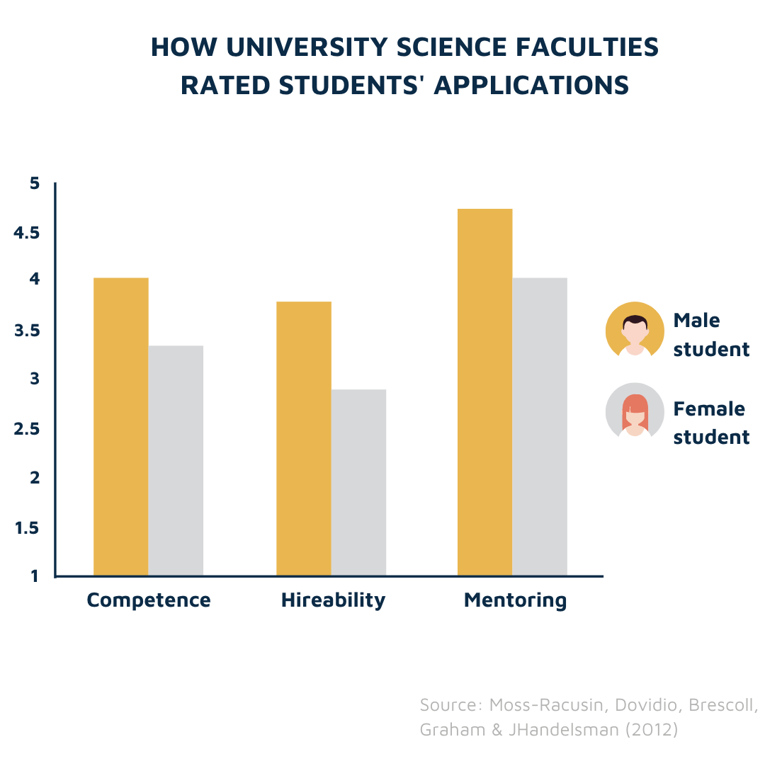 Science faculty application reviews by gender