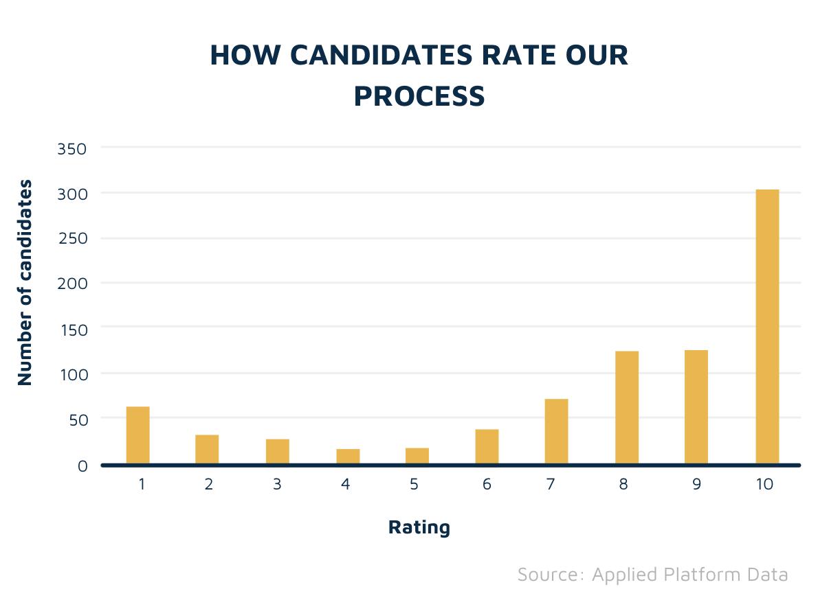 Candidate feedback chart