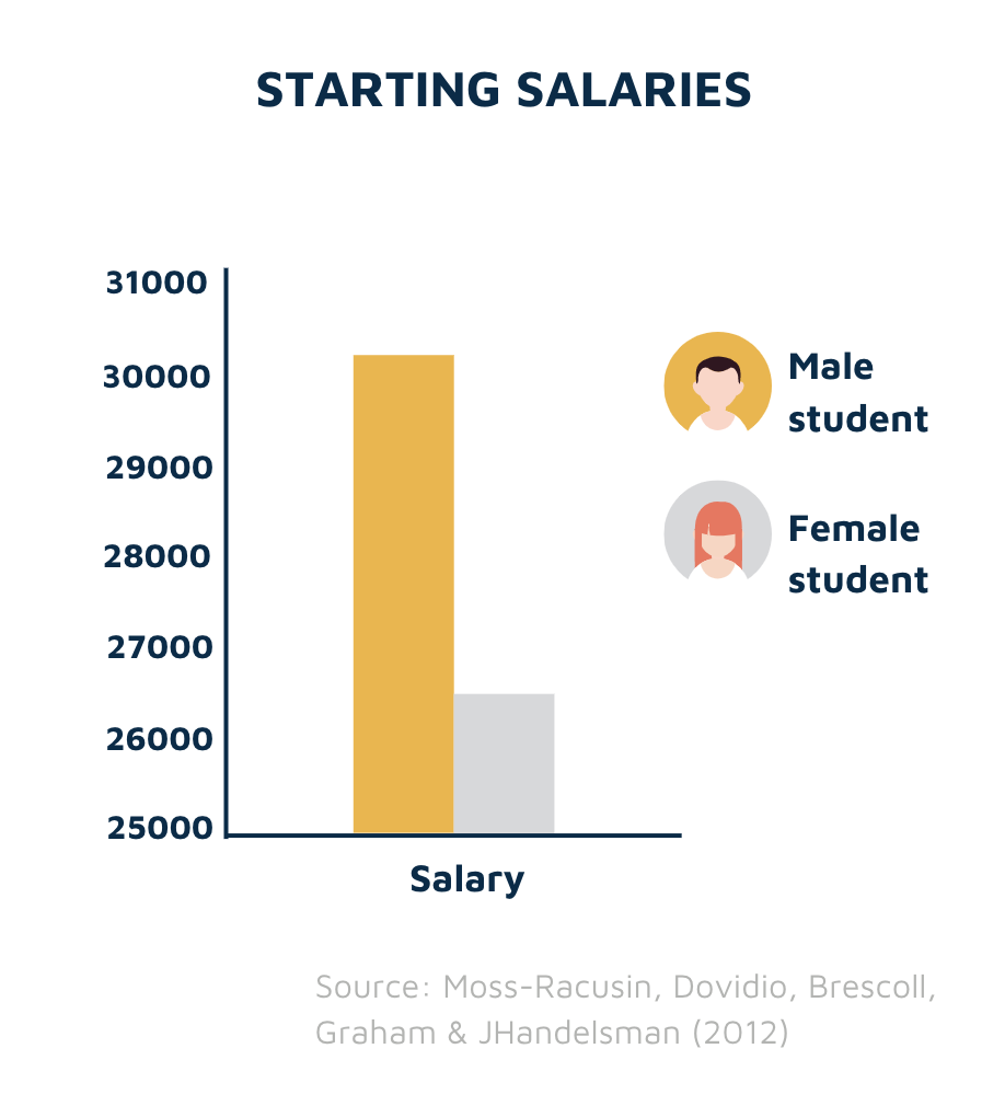 Starting salaries vs gender