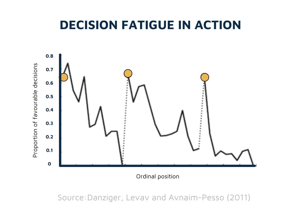 Decision fatigue study of judges' decisions