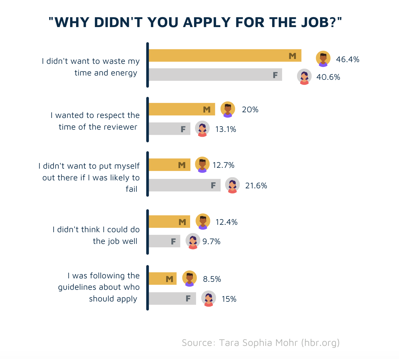 """Why didn't you apply for the job?""survey results"