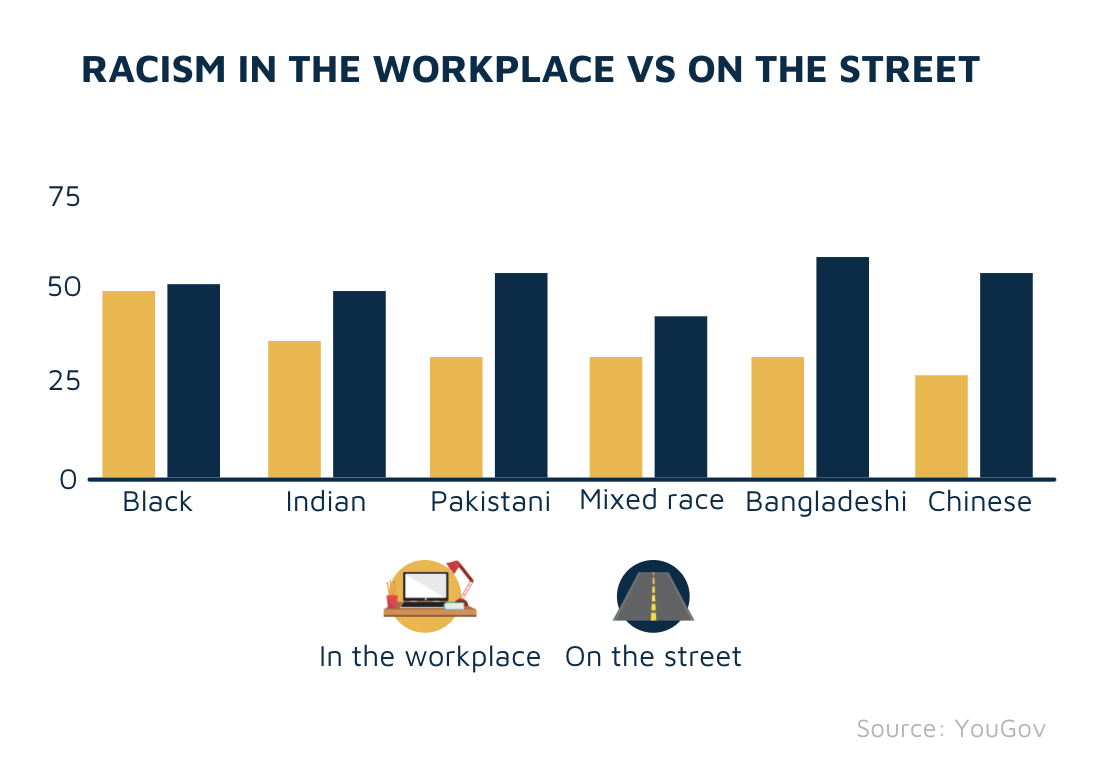 Racism n the workplace vs on the street
