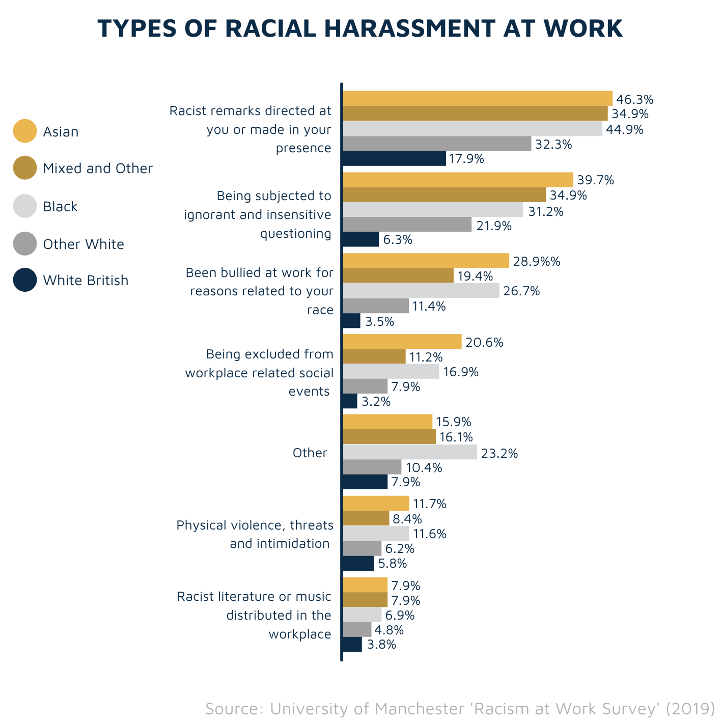 Types of racial harassment at work