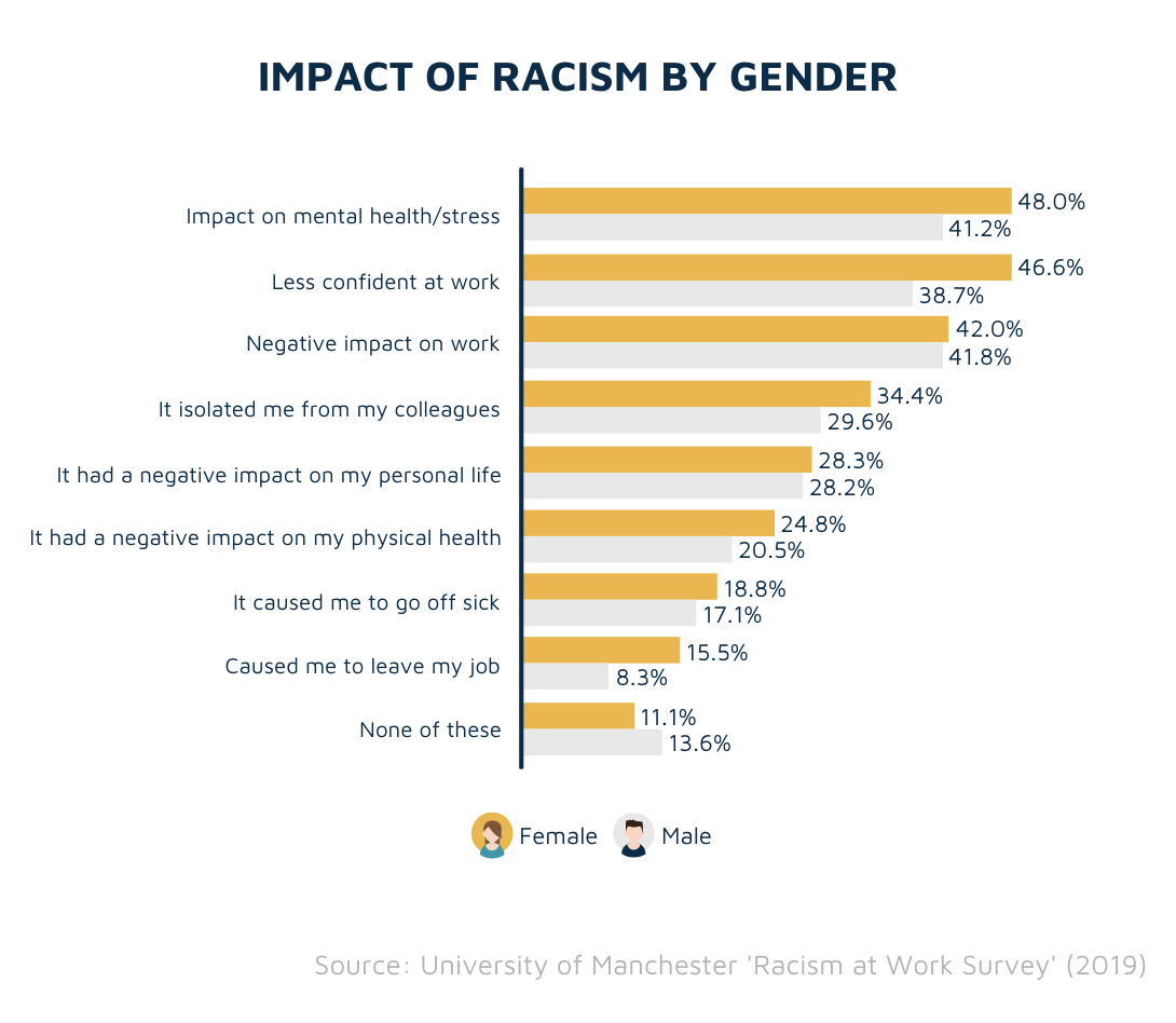 Impact of racism in the workplace by gender