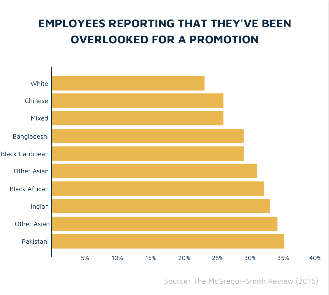 Employees reporting they've been overlooked for a promotion