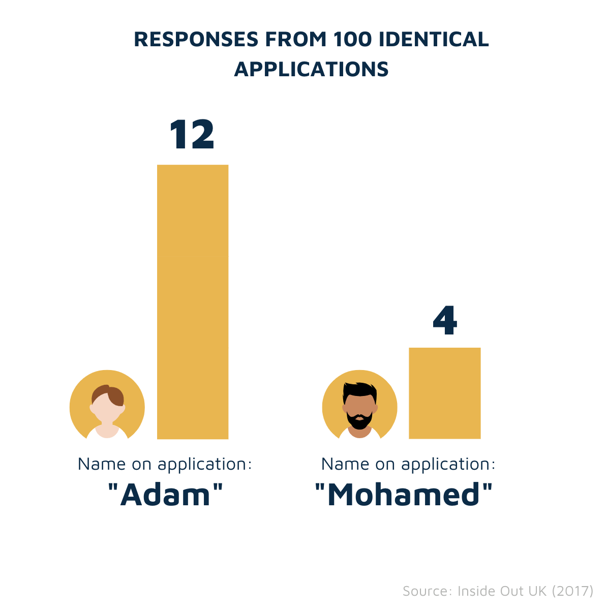 Adam vs Mohamed study
