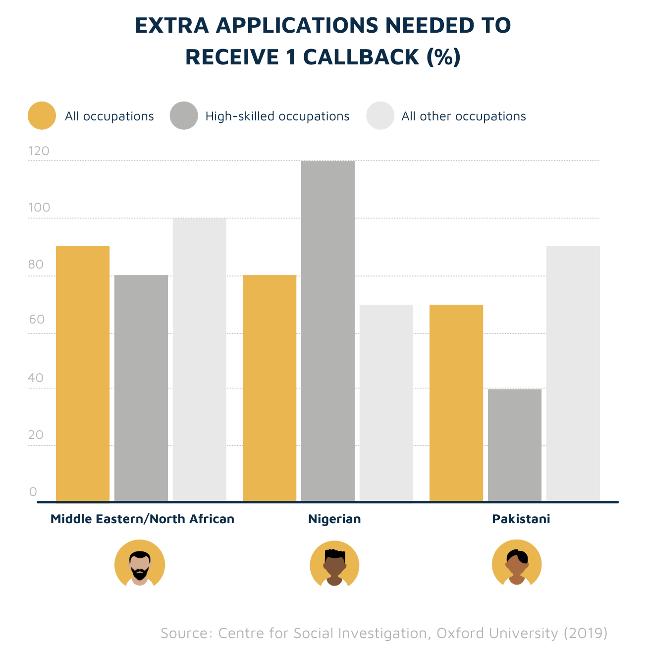 Number of applications needed for 1 callback by ethnicity