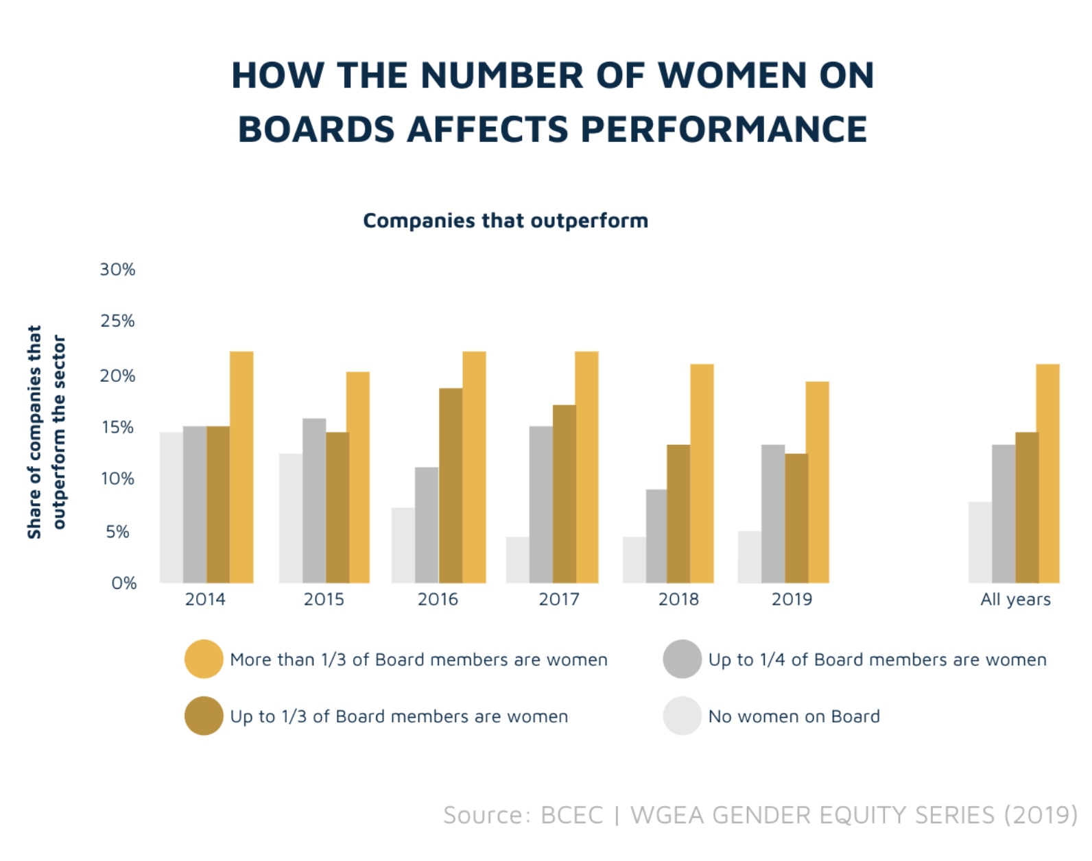 How the number of women on boards affects performance