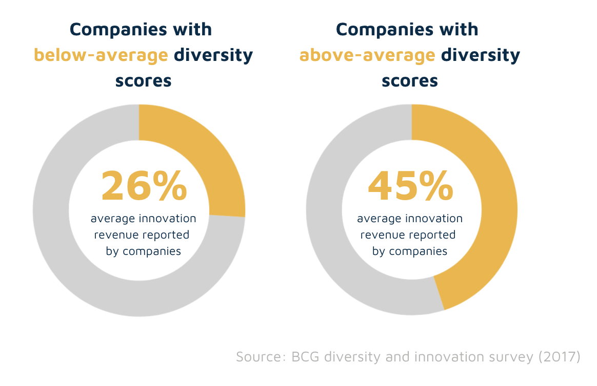 Diversity impact on innovation