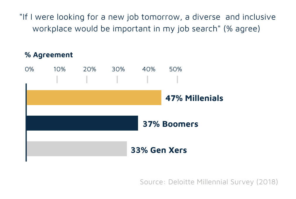 Diversity and attracting talent (survey)