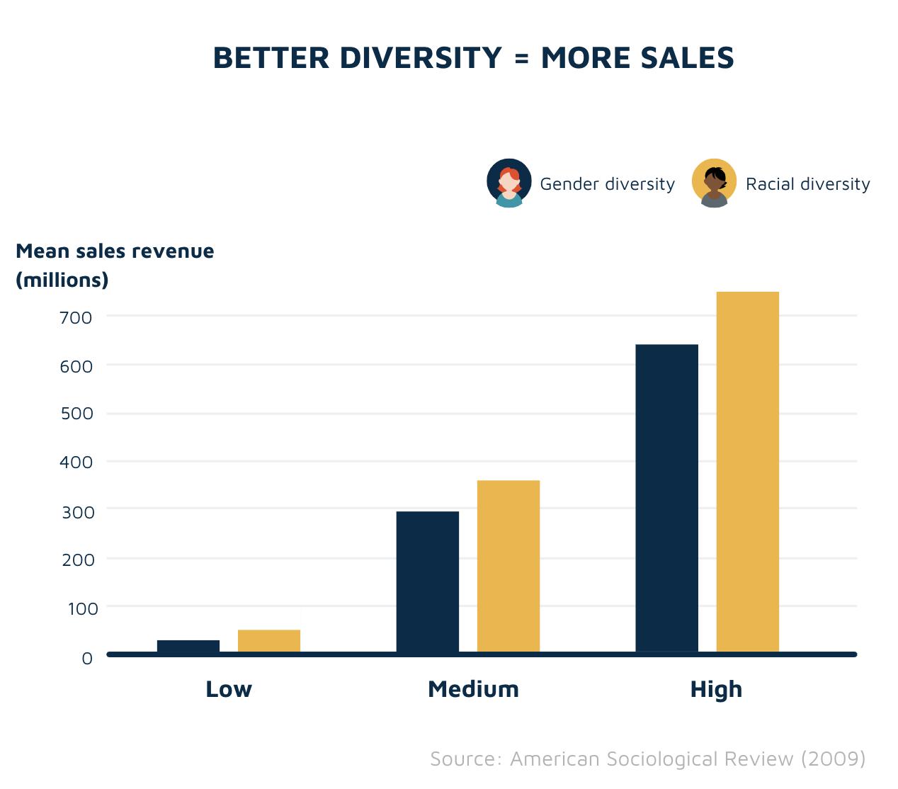 Better diversity means higher sales revenue