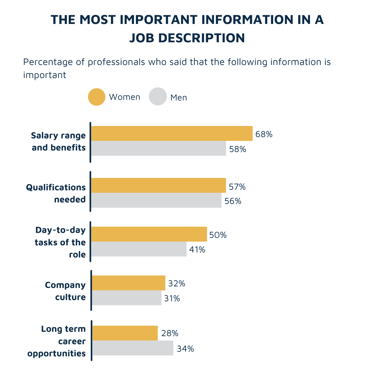 Results from survey on what is the most important information in a job description